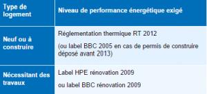 performance-energetique-exige